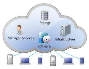 hosting cloud