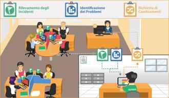 Netsupport servicedesk aziendale